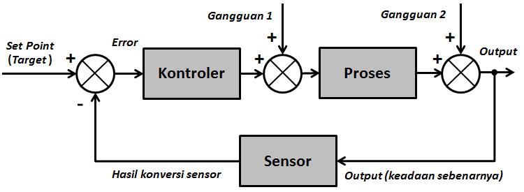 Diagram blok sistem kontrol