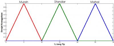 Fungsi kenggotaan untuk output Uang Tip