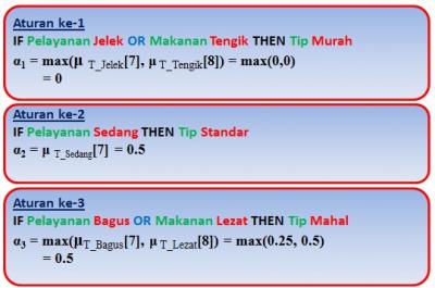 Proses penerapan operator logika berdasarkan aturan IF-THEN
