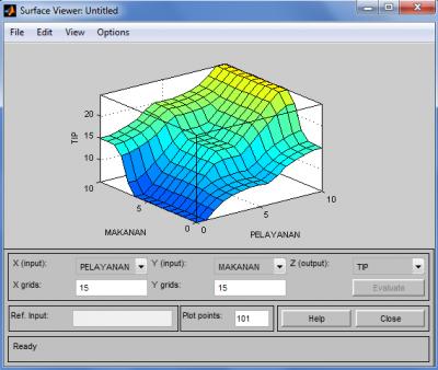 Surface untuk menyatakan hungungan input-ouput