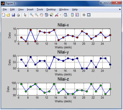 grafik accelerometer matlab multi sensor